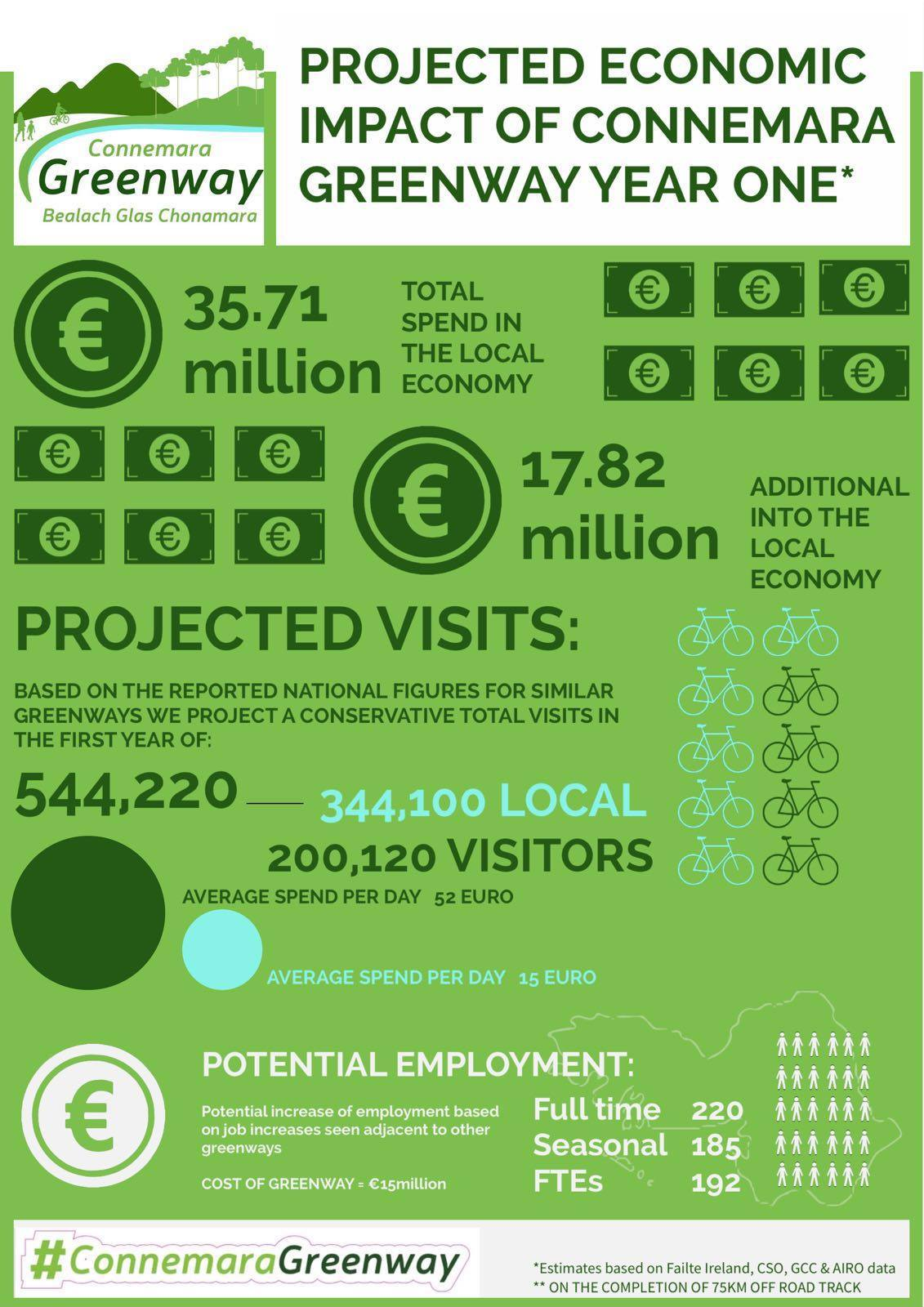 impact-of-greenway-infographic
